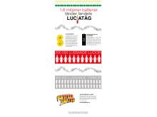 Infografik: 1,6 miljoner batterier tänder landets luciatåg