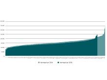 Prisforskel 2014 - 2019