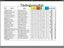 Resultatlista från kvaltävlingen i Helsingborg