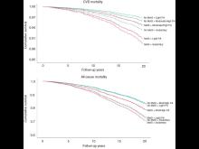 Graf över dödlighet bland hjärt-kärlsjukdom
