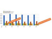 cccEPVI: Analyse mit dem Dateninspektor. Verbräuche in den Stillständen einer Anlage.