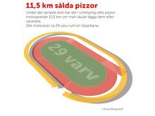 Så mycket pizza beställdes i Linköping 2016