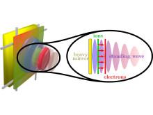 Illustration, partikelacceleration med hjälp av laser