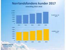 Norrlandsfondens kunder och deras utveckling