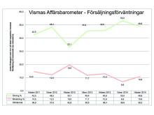 Vismas Affärsbarometer hösten 2014 - Försäljning