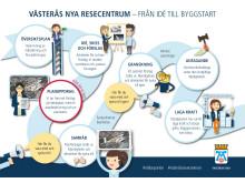 Illustration av planprocessen Västerås resecentrum