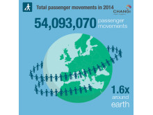 #Changi2014 - Passenger Movements
