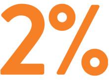 Konfliktnivået i boligmarkedet er under 2%