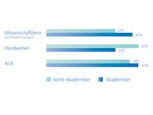 Attraktive Berufe – Akademiker und Nicht-Akademiker  – ElitePartner-Studie 2017