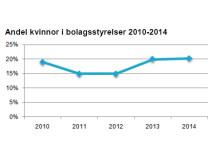 Andel kvinnor i bolagsstyrelser 2010-2014