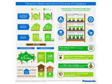 Panasonic First Indoor Vegetable Farm in Singapore Infographic