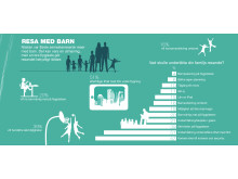 Infografik Resenären (rikssiffror) - Resa med barn