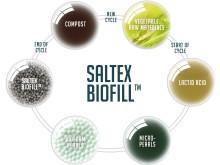 Saltex Biofill livscyklus