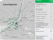Cykelobjekt storstadsavtal Göteborg