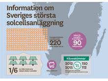 Grafik: Information om Sveriges största solcellsanläggning