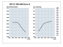 Scania DC13 166 540 Euro 6_Drehmoment_Leistung