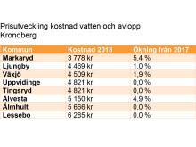 Prisutveckling kostnad vatten och avlopp Kronoberg