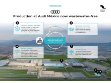 Audi México produces completely without wastewater