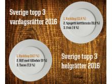 Sverige topp tre maträtter 2016