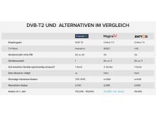 170103 Übersicht Alternativen zu DVB-T2