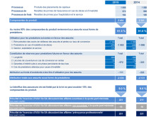 Compte d'exploitation 2015: Calcul de la quote-part minimale