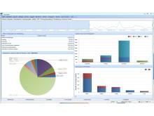 cobra CRM BI Dashboard geplanter Umsatz und verlorene Projekte nach Vertriebsphase und -gebiet
