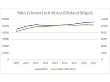 Förskrivningen av bettskenor i Västra Götalandsregionen 2009-2017