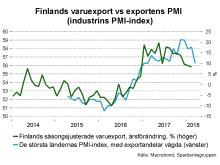 finlandvaruexportpmi