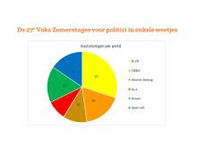 Cijfers Voka Zomerstages 2019 - Partijen