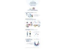 Infografik Trendstudie Convivialité
