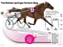 Elitloppet grafik: Travhästar springer fortare idag