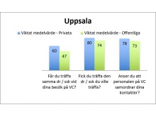 Patienttoppen 2016 – Uppsala län