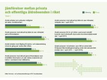 Jämförelse mellan privata och offentliga äldreboenden i riket.
