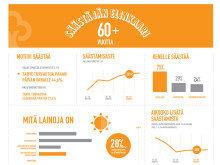 Näin Suomi säästää: +60-vuotiaat säästäjät