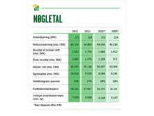 Regnskab - nøgletal 2012