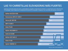 Las 10 carretillas elevadoras más fuertes del mundo #1