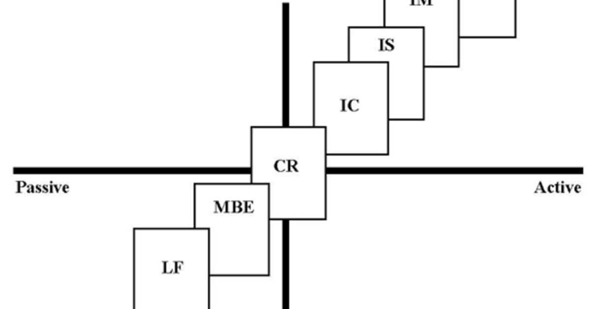 The full range leadership model - Ledarskapscentrum
