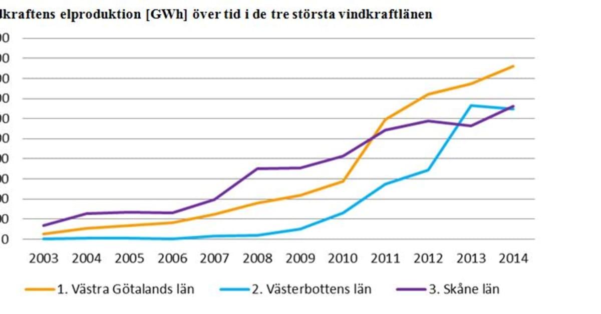 Vindkraft andel av elproduktionen