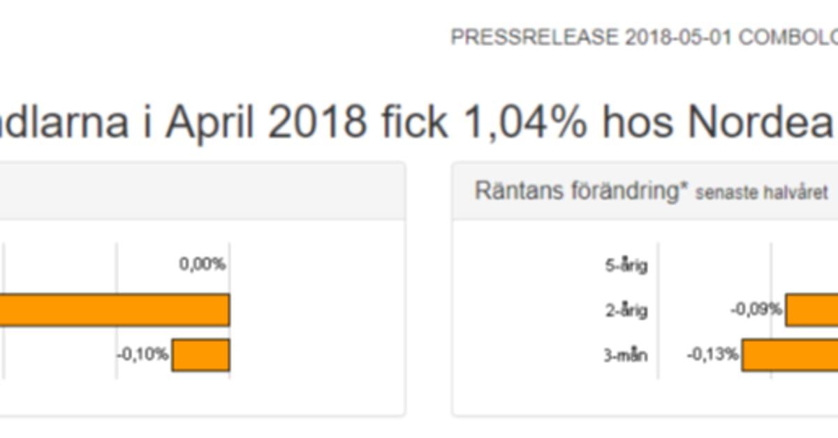 förhandla bolåneränta swedbank