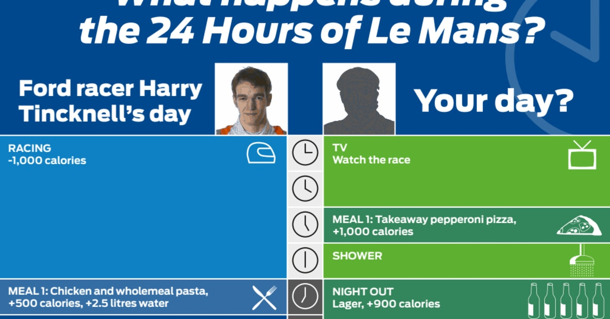 Infographic Le Mans Fitness Ford Motor Company Ab