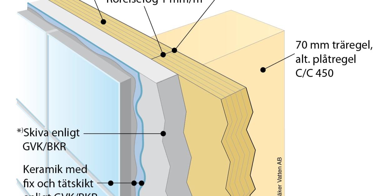 Inredning tätskikt våtrum : Ny våtrumsvägg klarar hål och skruvar utan att läcka - Säker Vatten