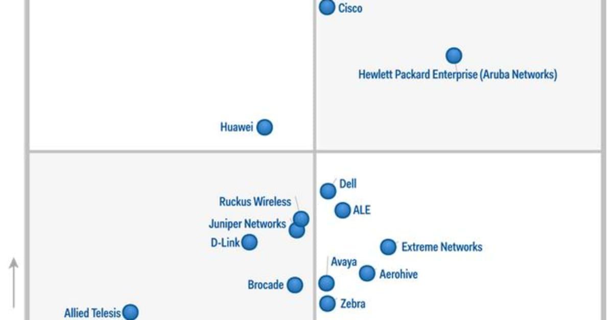 Hewlett Packard (Aruba Networks) Positioned in Leaders Quadrant of