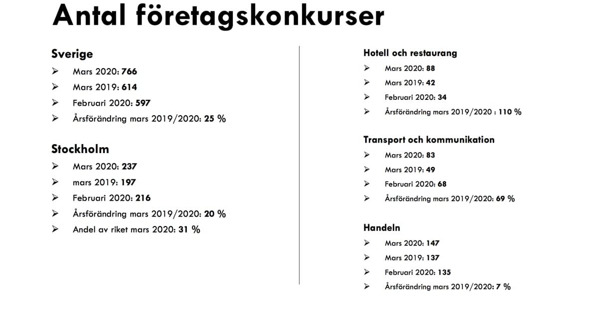 """766 konkurser i mars månad: """"Företag slås ut i en rasande takt"""""""