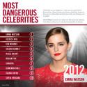 Emma Watson och Jessica Biel utnyttjas mest av cyberbrottslingar