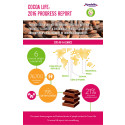 Cocoa Life, 2016 Progress Report, infographic