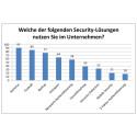 Cyber-Sicherheit: ESET Studie zeigt größte Sorgen europäischer Unternehmen auf