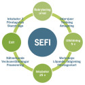 Pressinbjudan: Träffa deltagarna i SEFI-projektet