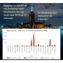 Byggstartsvolymen av nya bostadsprojekt i Stockholms län rasar 36 %