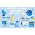 11 miljoner snusprillor spolas ned i Kungsbacka varje år