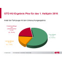 GTÜ: Weniger Mängel bei der Hauptuntersuchung